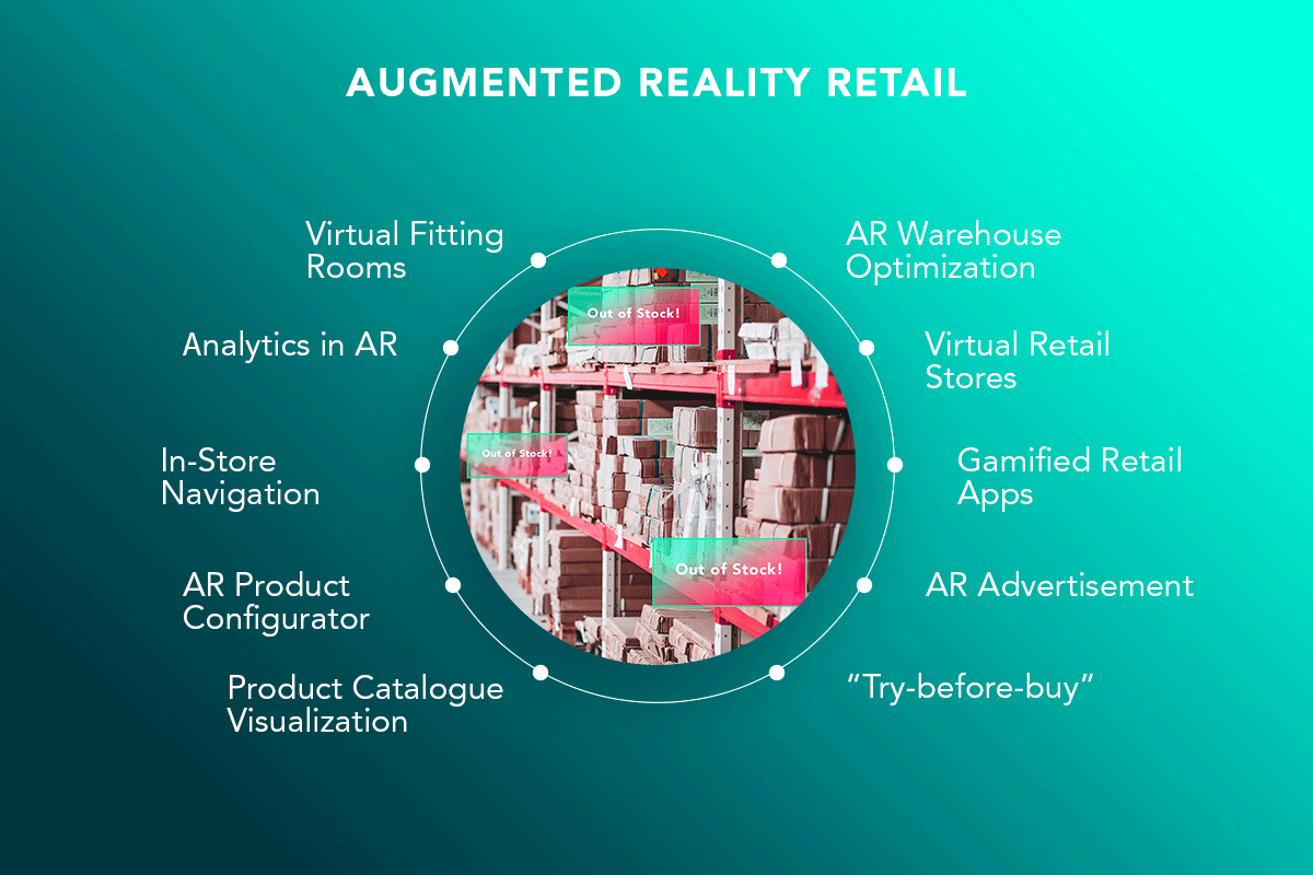 10 Applications of Augmented Reality Retail