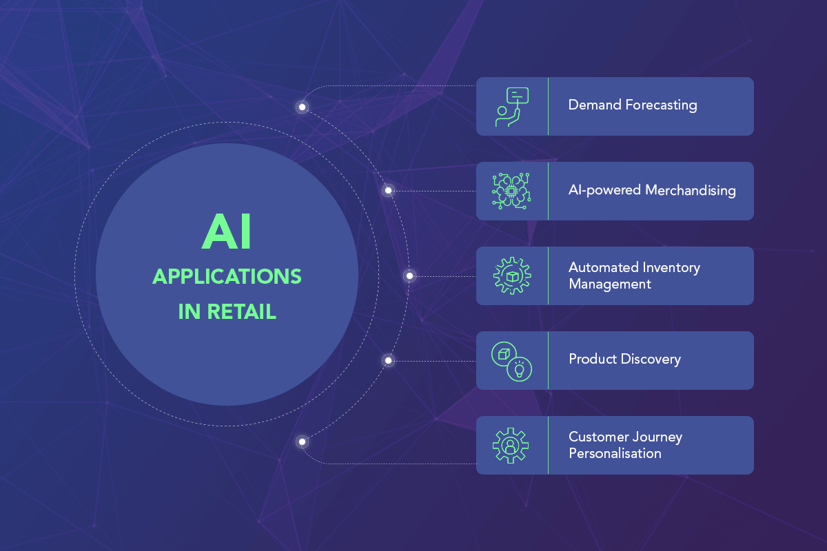 AI in Retail: Top Applications