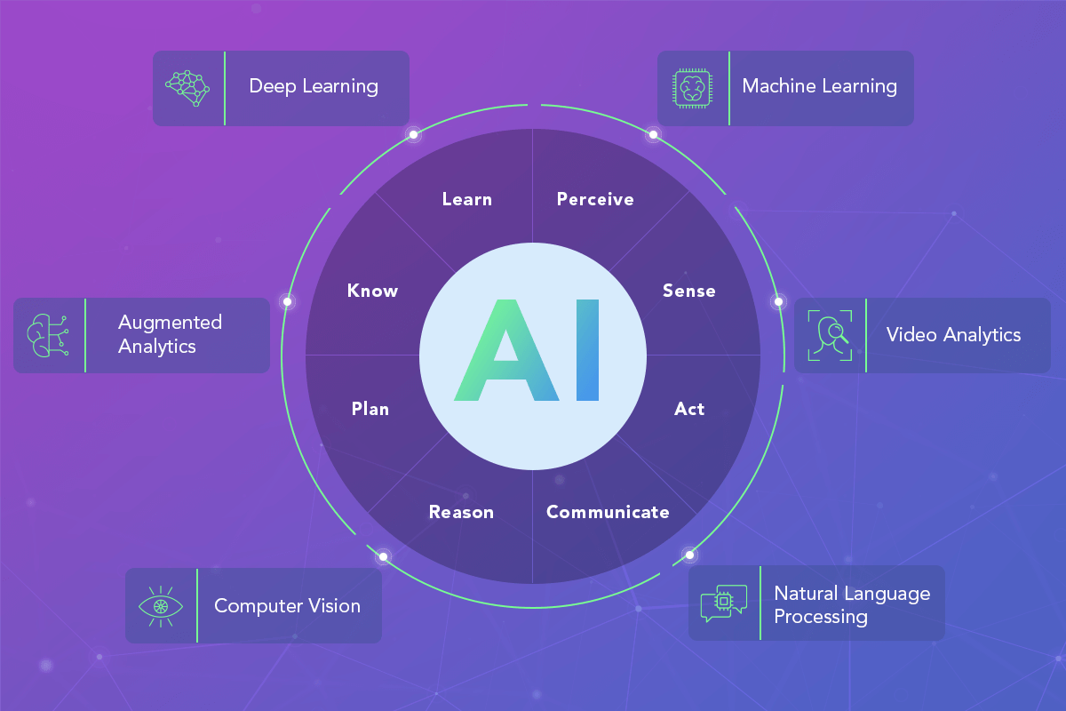 AI Technologies and Their Use in Fintech