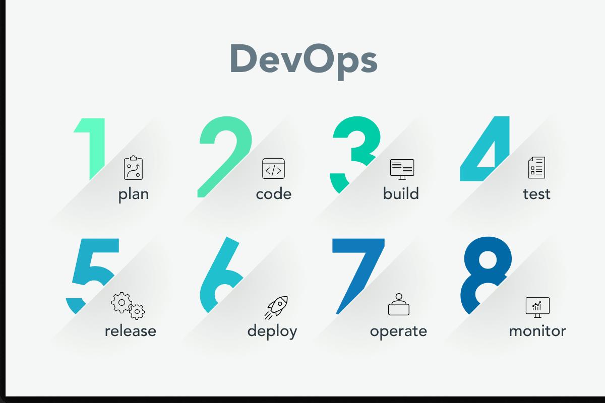 DevOps Services for the Development of an E-Procurement System