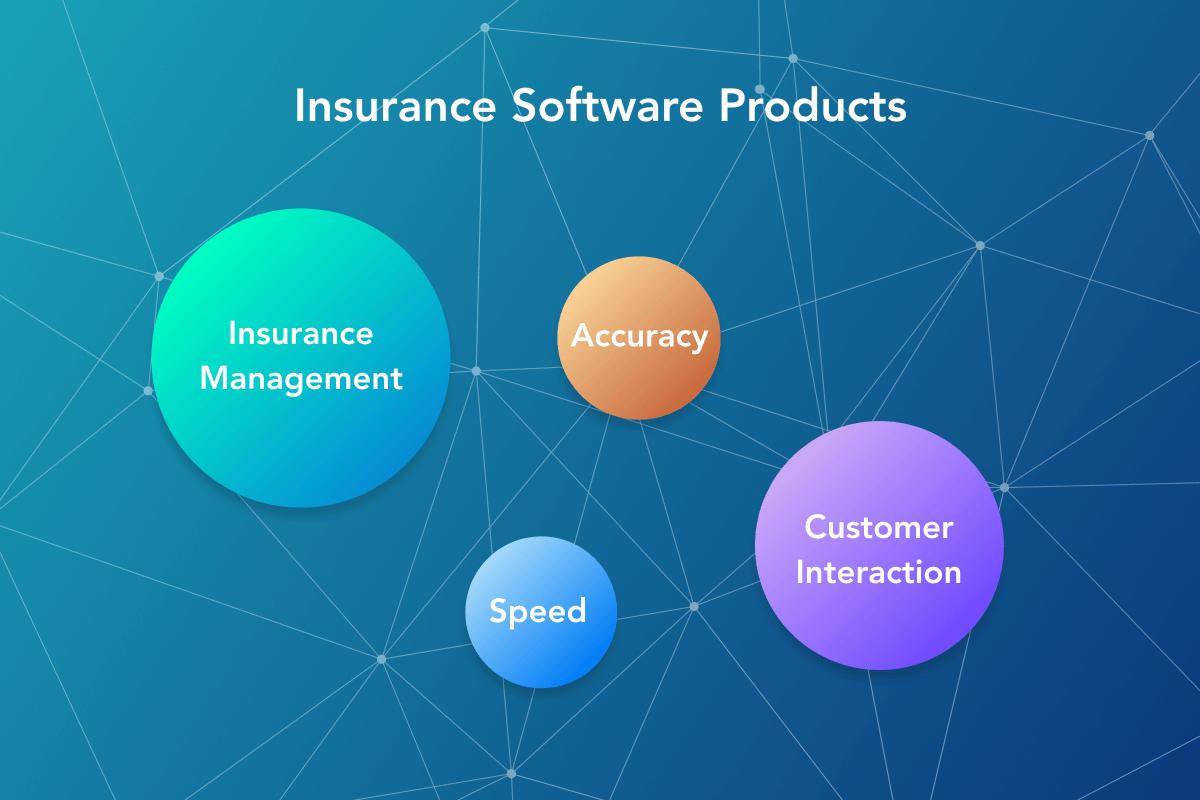Insurance Industry Development Trends