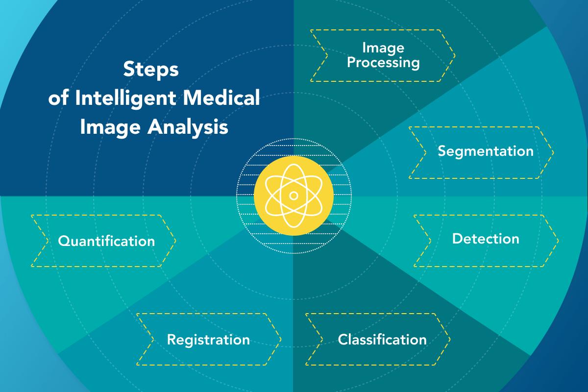Steps of Intelligent Medical Image Analysis