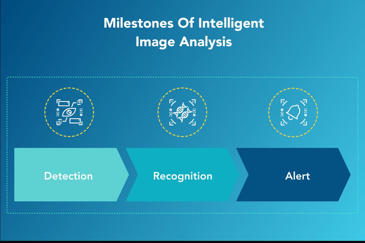 Milestones of Intelligent Image analysis