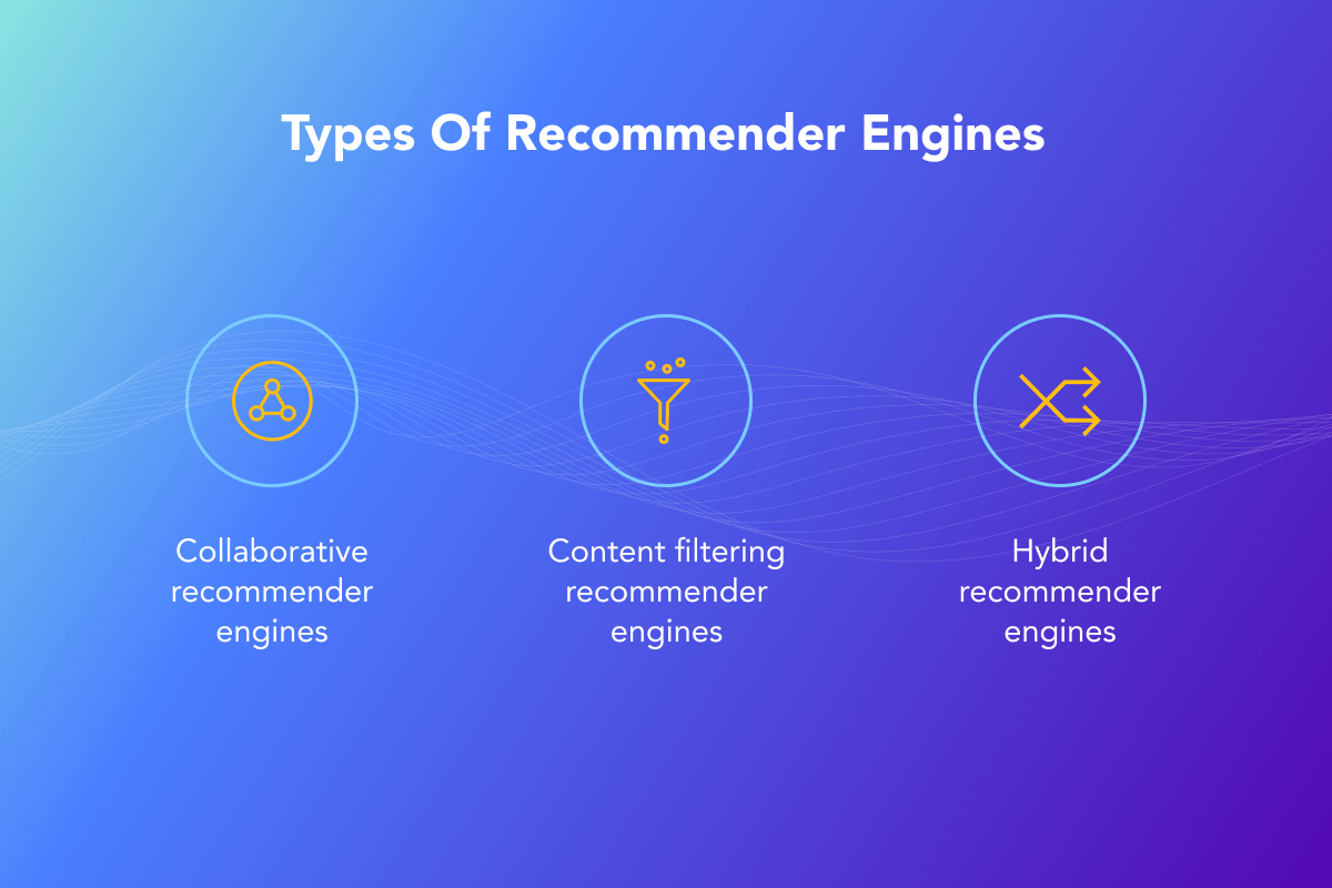 Types of recommender engines