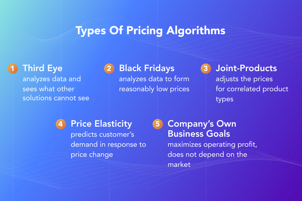 Types of pricing algorithms