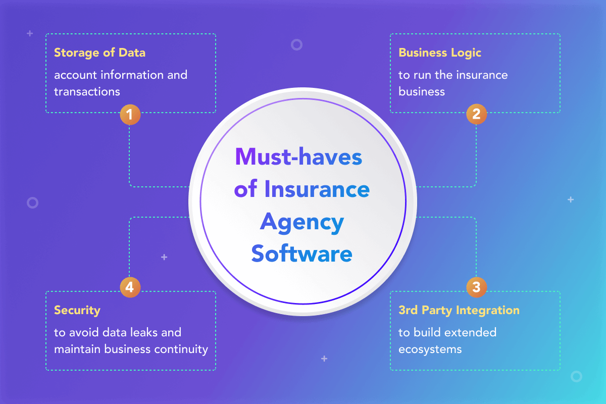 Insurance Management Systems Development