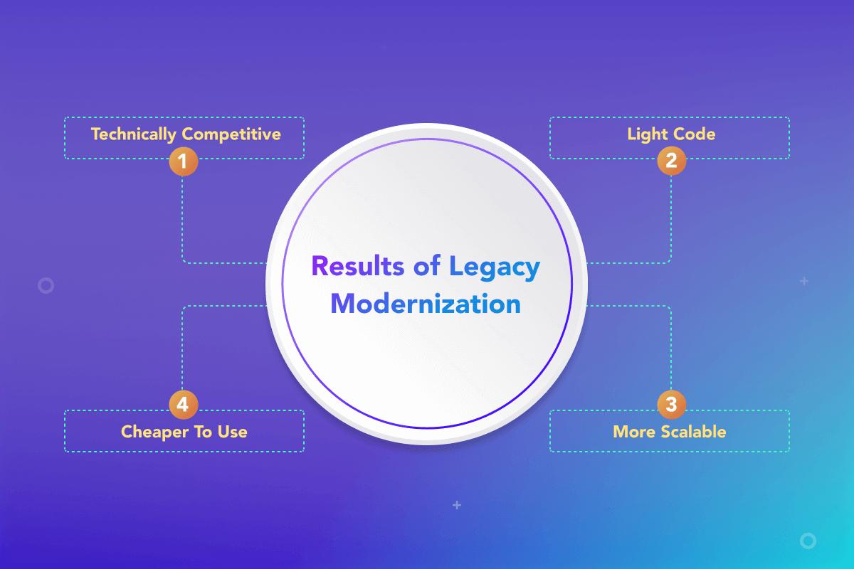 Legacy Modernization Trends