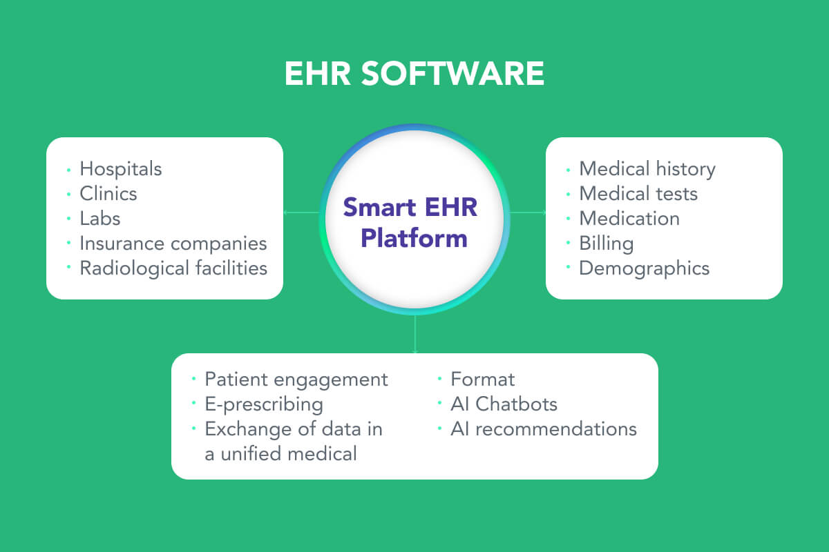 What is EHR?