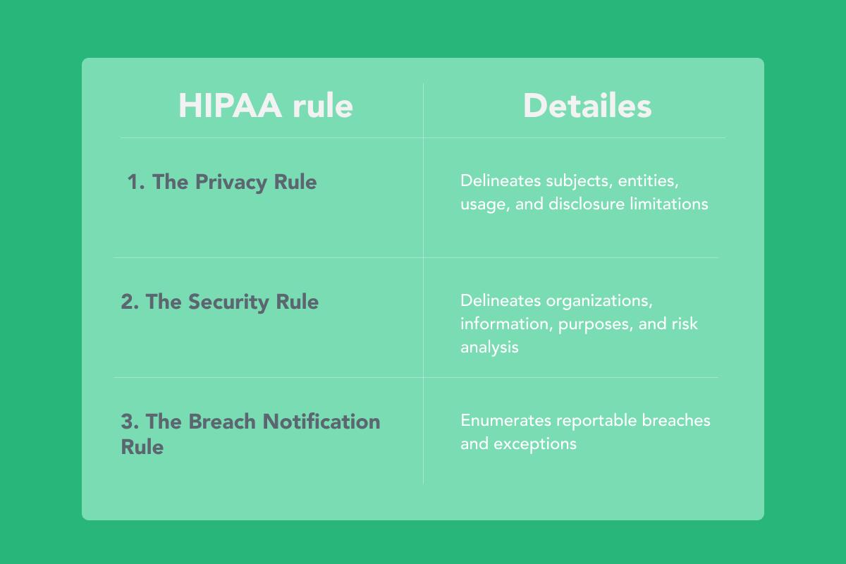 3 Rules of HIPAA: