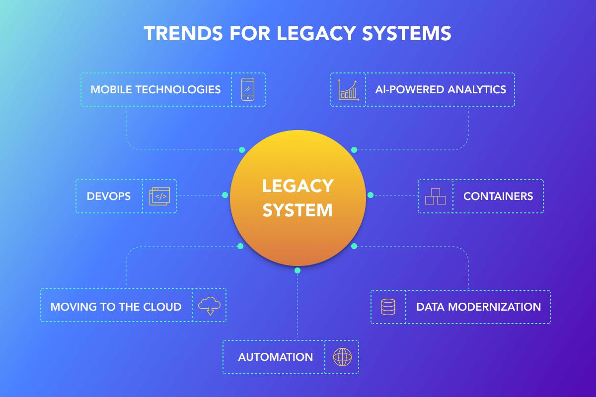 Modernization of Legacy Systems