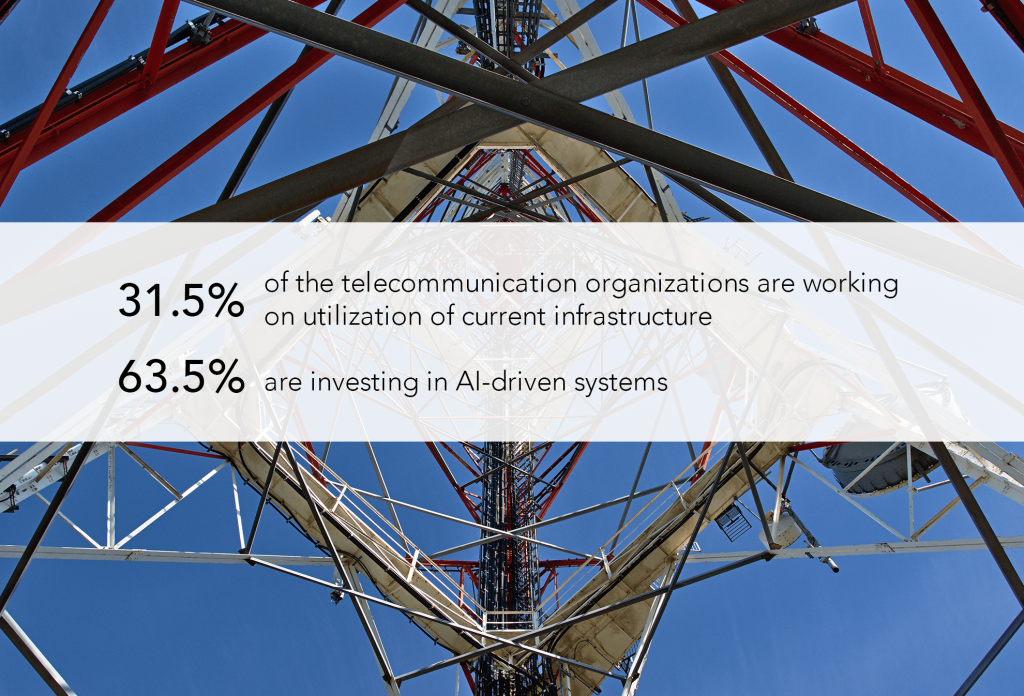63.5% of the telecommunication organizations are investing in AI-driven systems