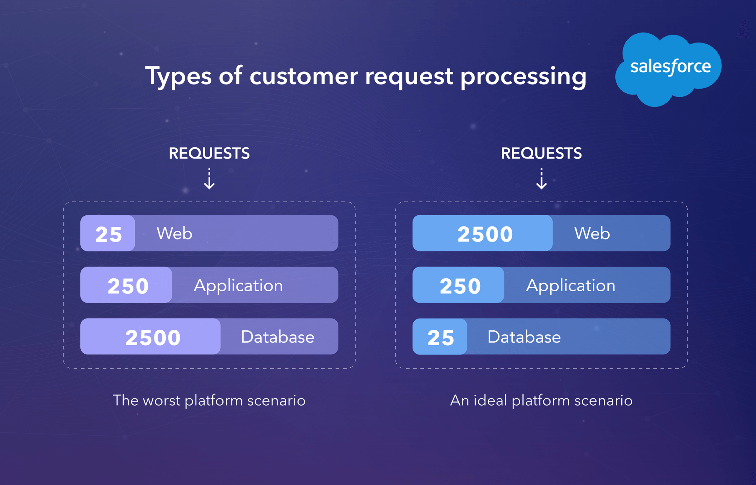 Types of customer request processing