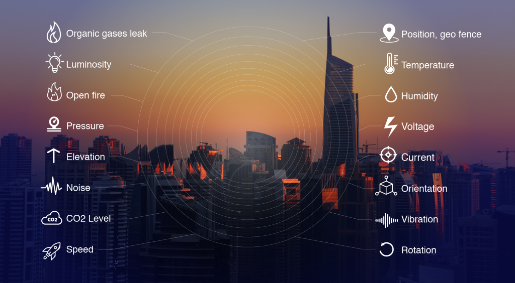 IoT For Your Business