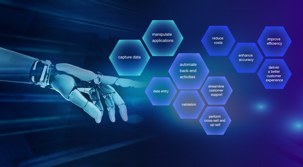 Benefits of using Robotic Process Automation (RPA) in Telecommunications industry.
