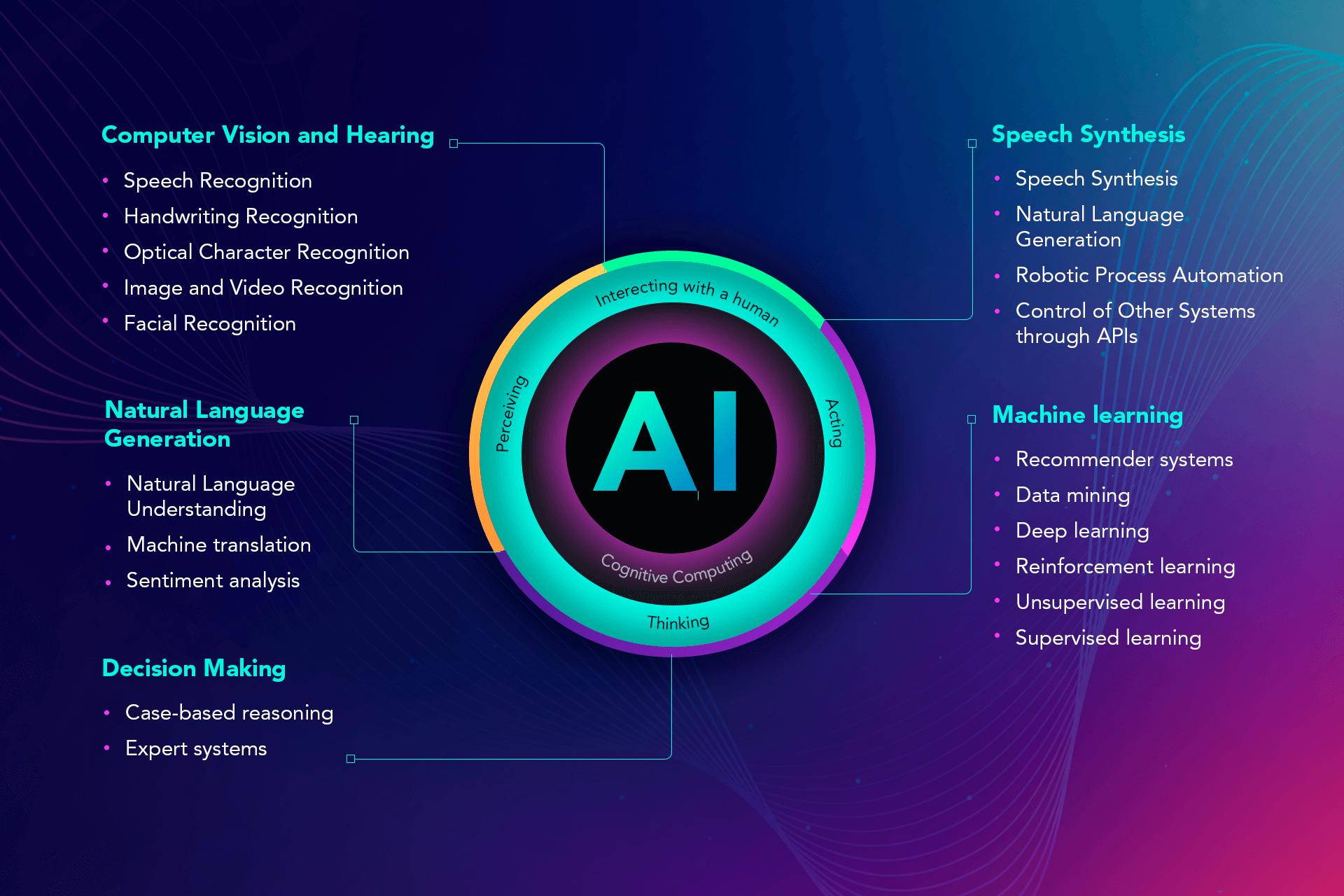 AI: Technology Segments