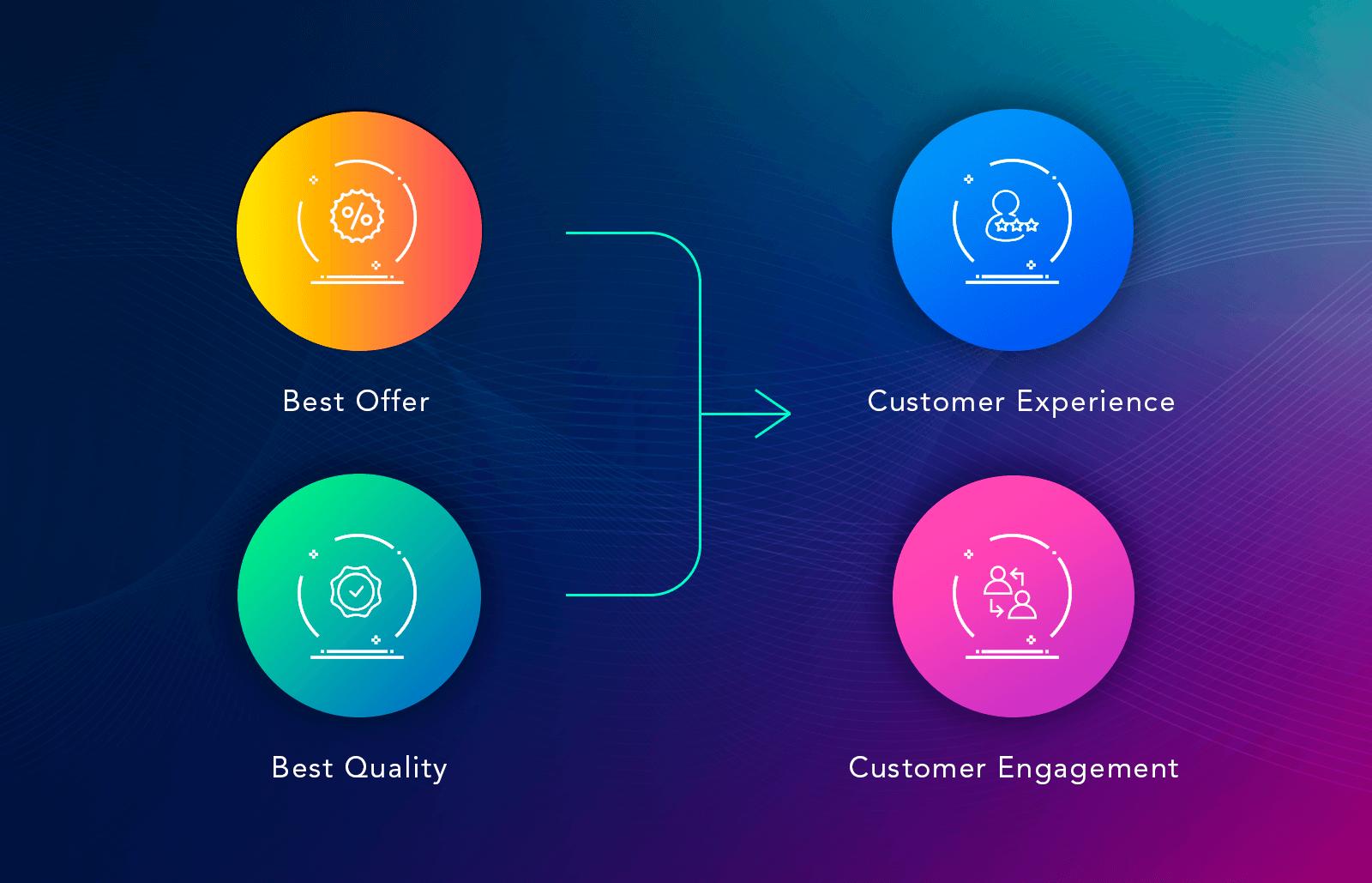 AR smart shopping