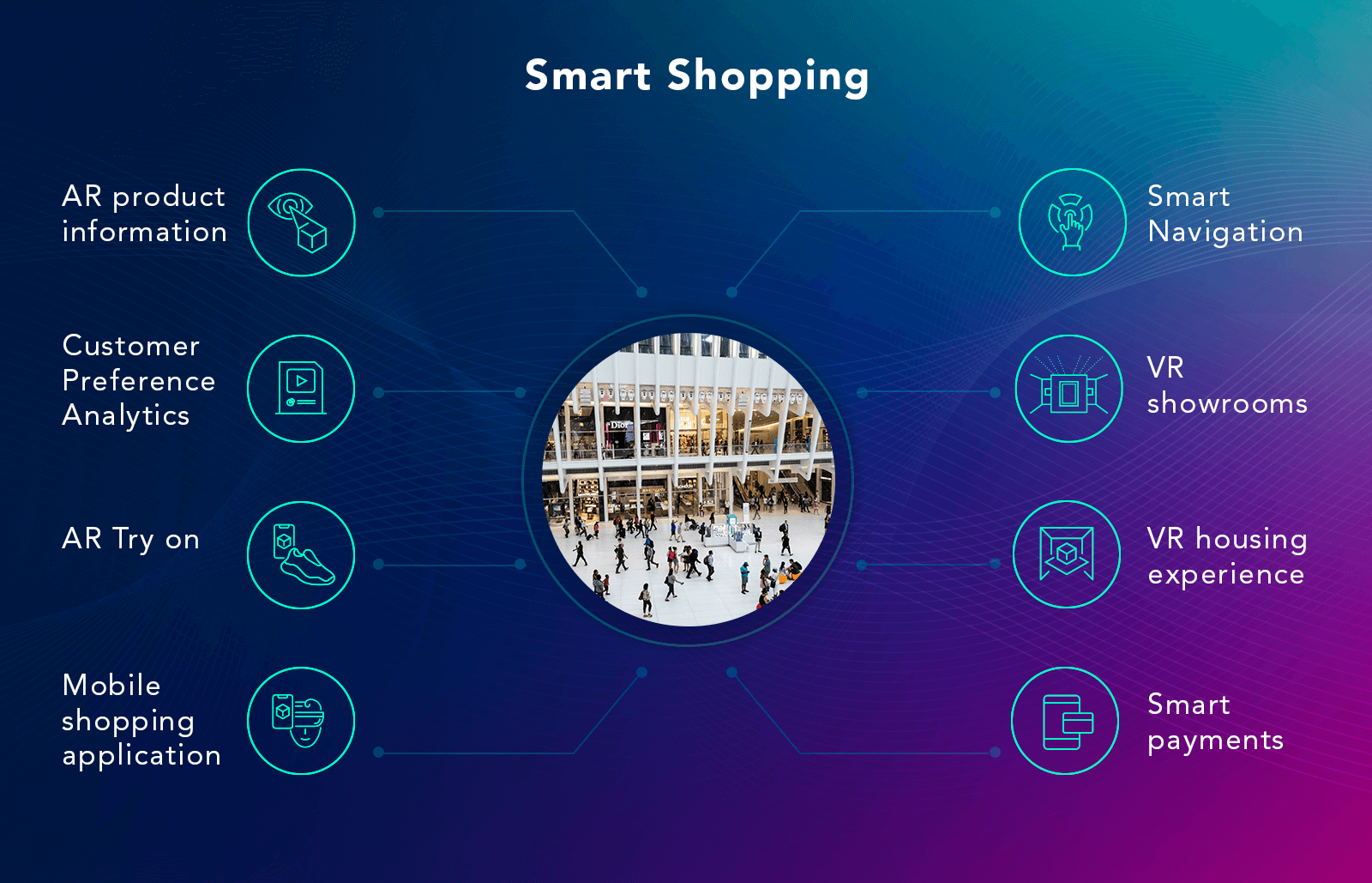 Augmented Reality Smart shopping