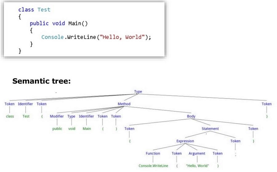 Semantic tree example