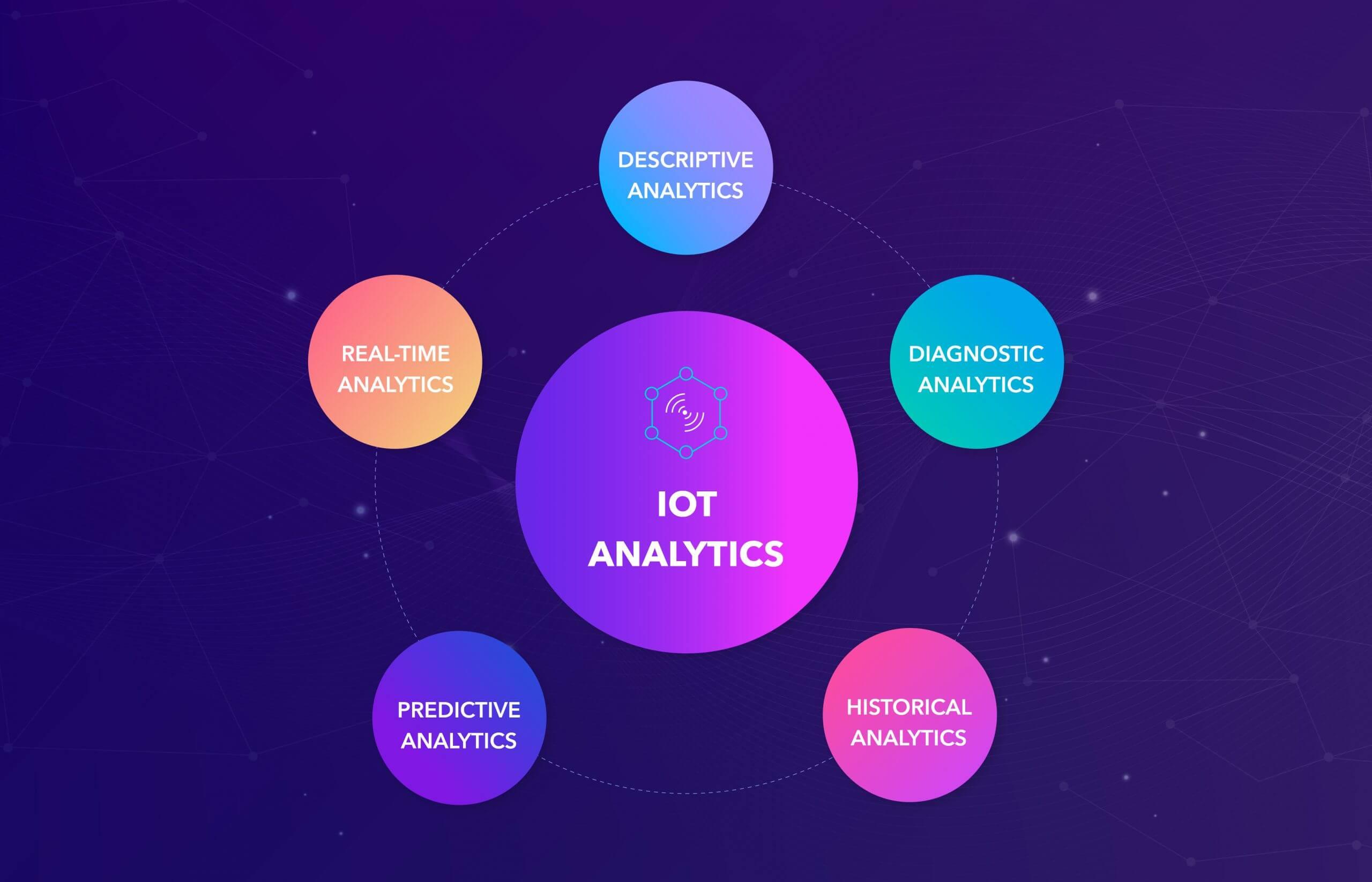 Types of IoT analytics
