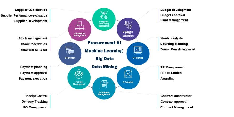 Artificial Intelligence Solutions for the Procurement System