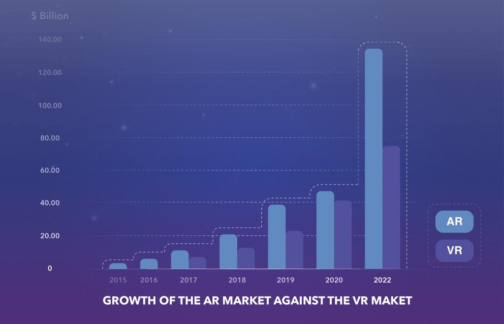 AR market against VR market